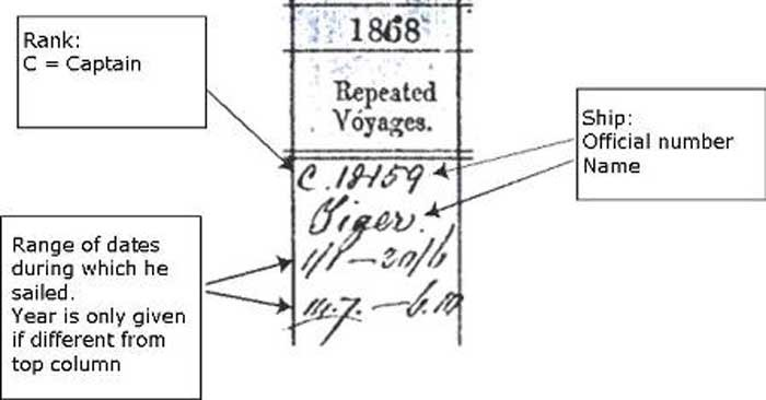 A register entry for home trade voyages.